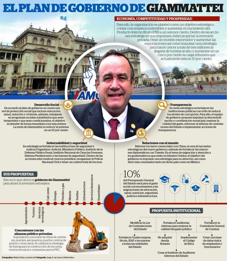 Propuestas de campaña, Alejandro Gimmattei.