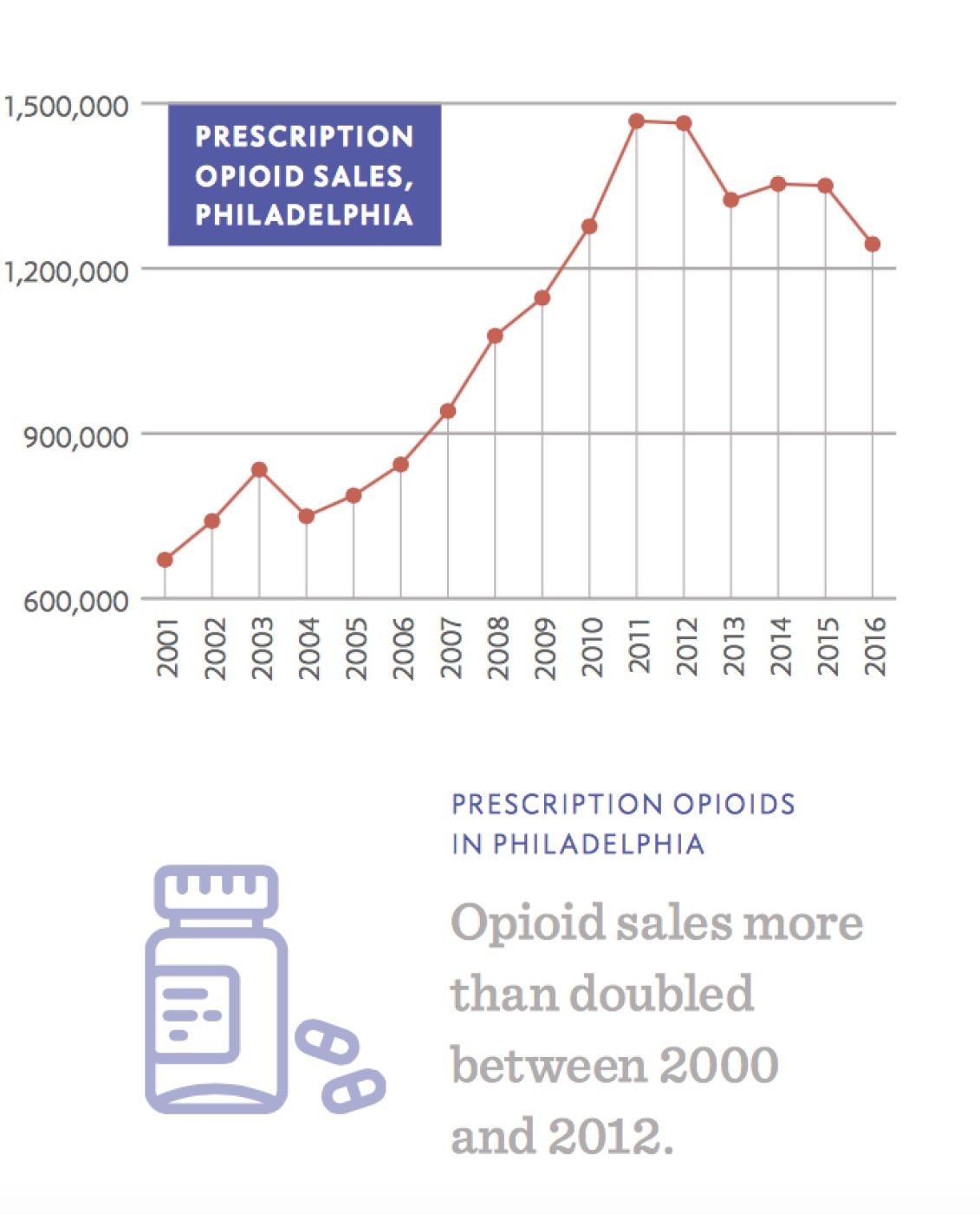 Philadelphia Opioid Epidemic Figure 1