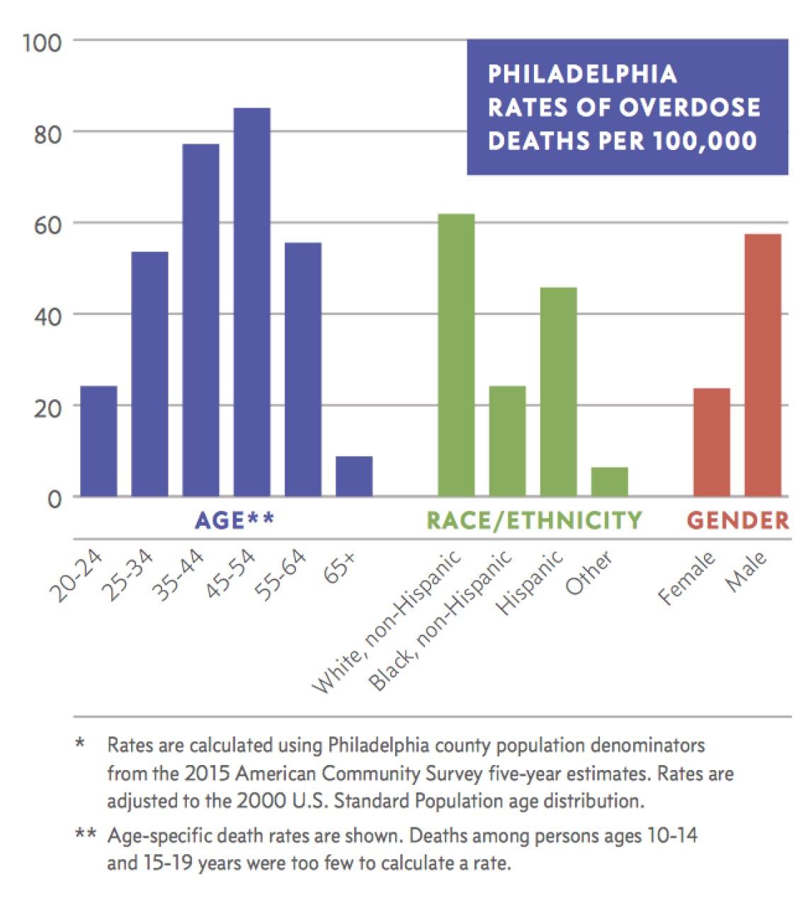 Philadelphia Opioid Epidemic Figure