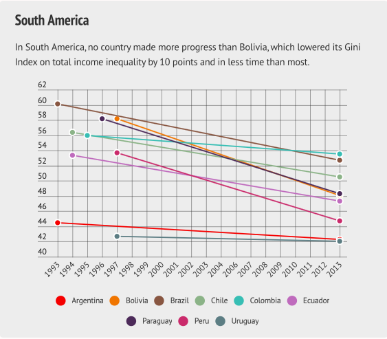 Fuente: https://www.as-coa.org/articles/weekly-chart-income-inequality-latin-america Captura de pantalla