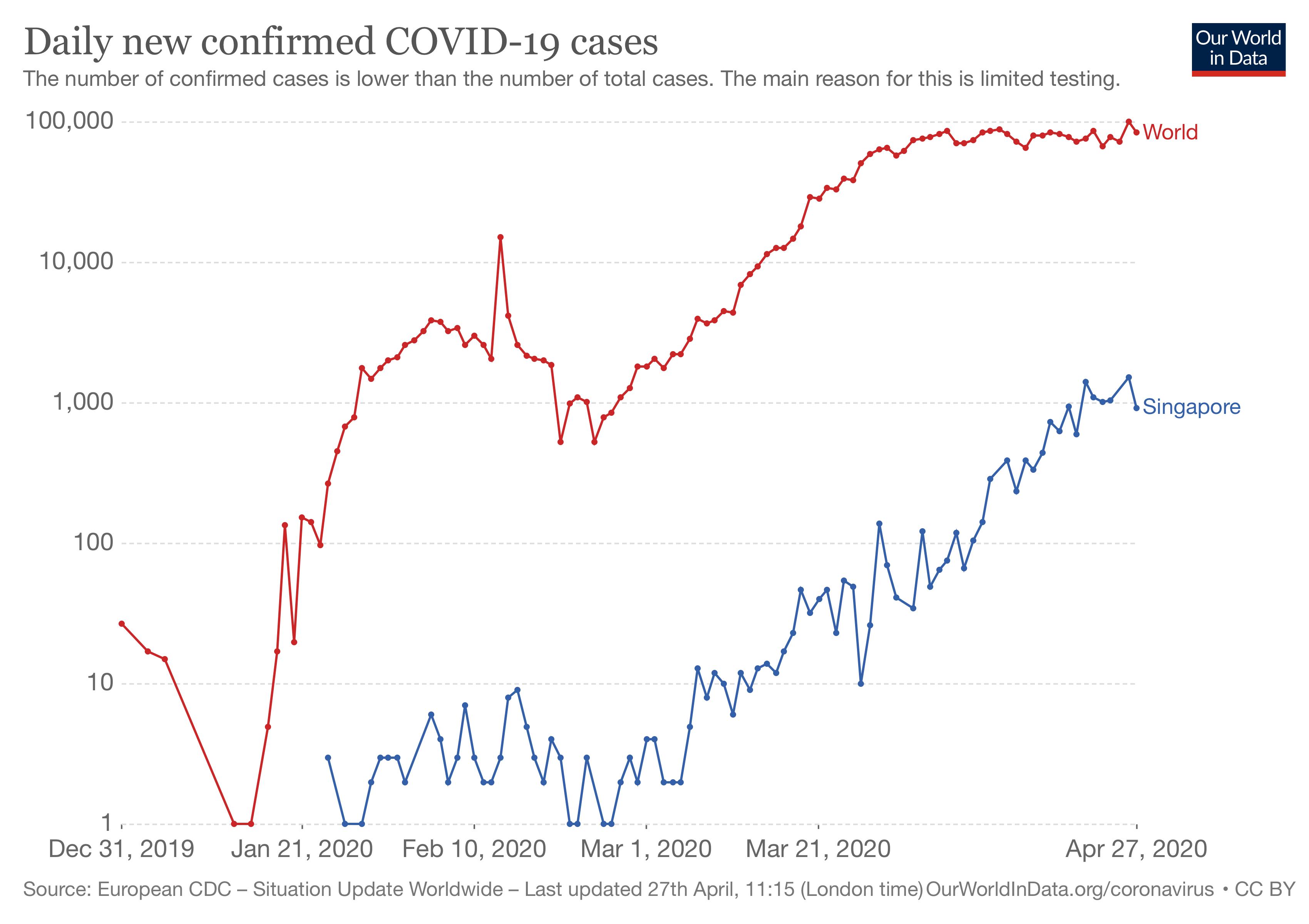https://github.com/owid/covid-19-data