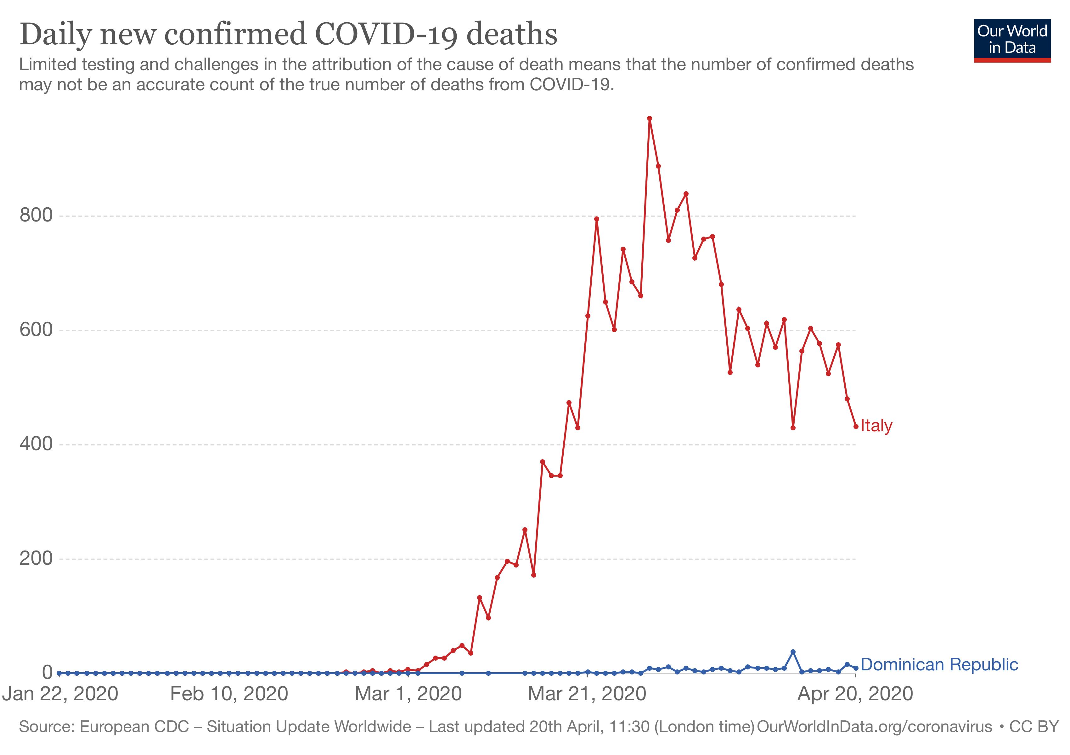 https://ourworldindata.org/coronavirus